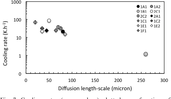 Figure 7 from Cooling rates of type I chondrules from