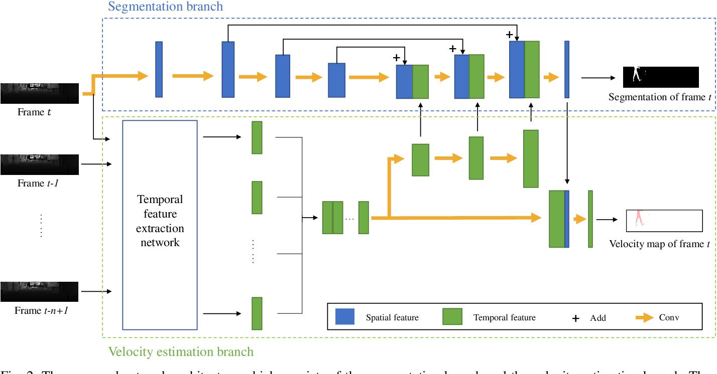 Figure 2 for Human Segmentation with Dynamic LiDAR Data