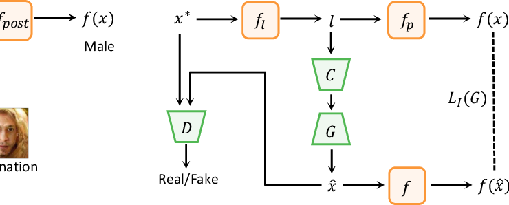 Figure 3 for Understanding and Diagnosing Vulnerability under Adversarial Attacks