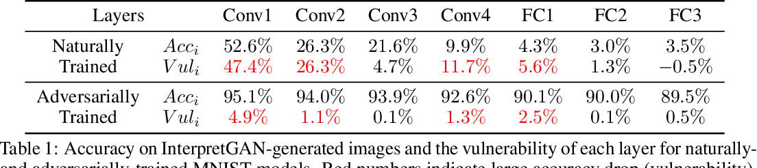 Figure 2 for Understanding and Diagnosing Vulnerability under Adversarial Attacks