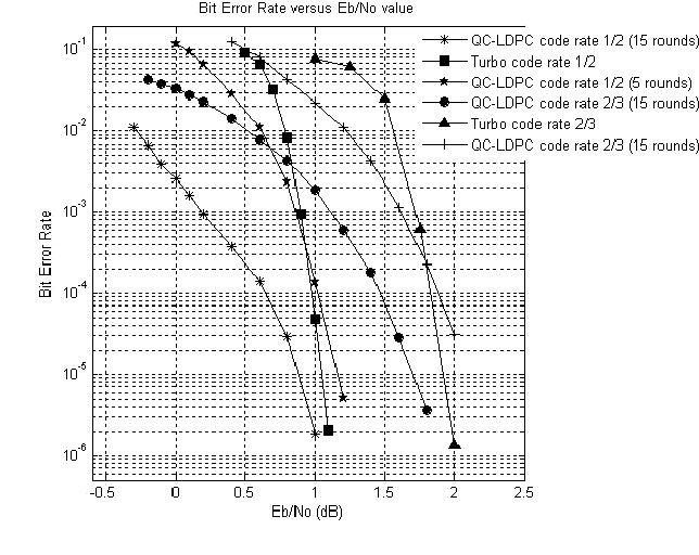 Quasi-Cyclic Low-Density Parity-Check (QC-LDPC) codes for deep space