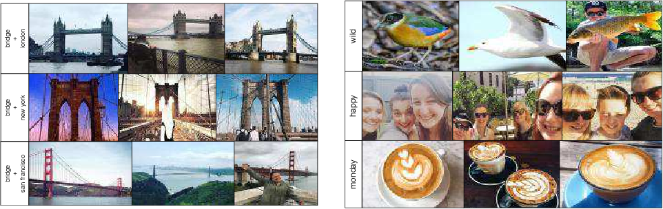 Figure 4 for Learning to Learn from Web Data through Deep Semantic Embeddings