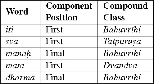Table 4 from Compound Type Identification in Sanskrit: What