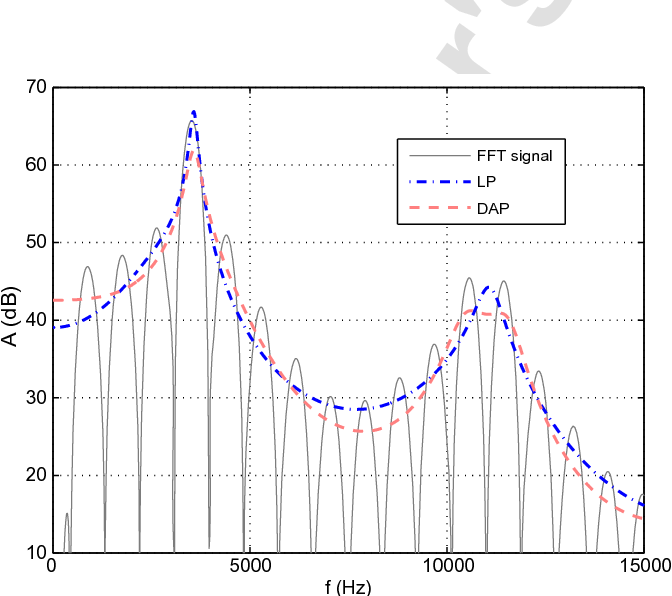On cepstral and all-pole based spectral envelope modeling with