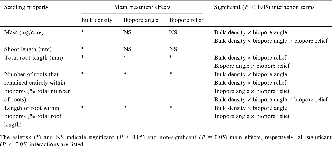 Table 1 from ability of seedling roots of lolium perenne l to table 1 outcome of tests of significance for the effects of bulk density biopore publicscrutiny Choice Image