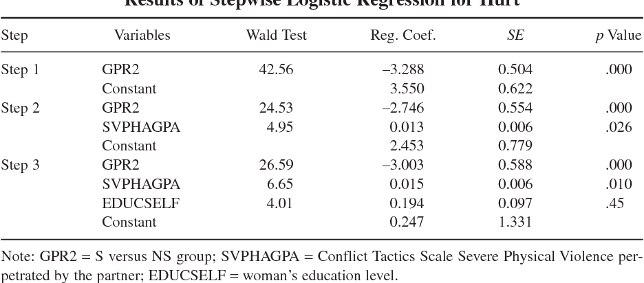 Table 2 Results of Stepwise Logistic Regression for Hurt