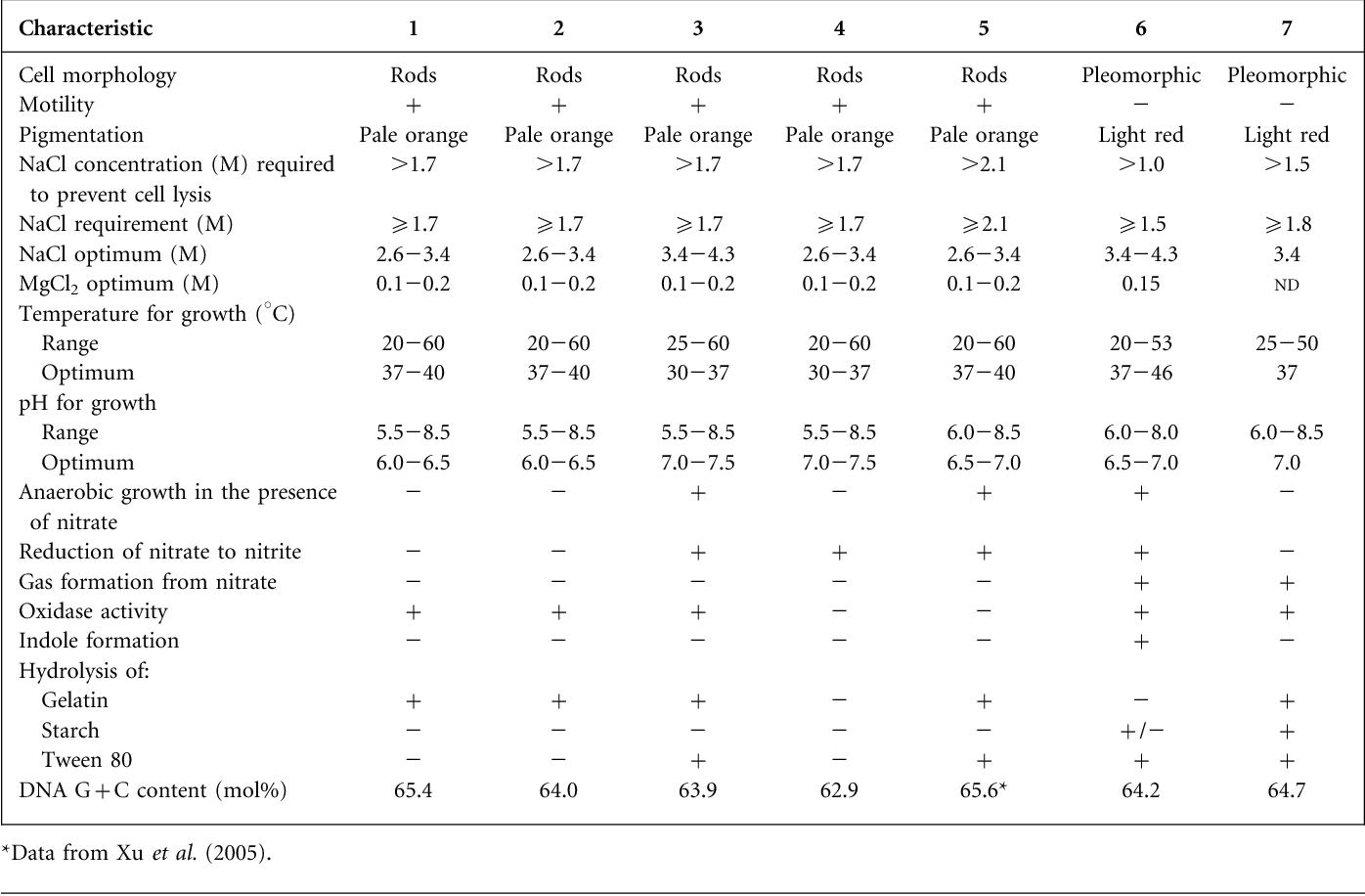 Table 1 from Natrinema gari sp  nov , a halophilic archaeon