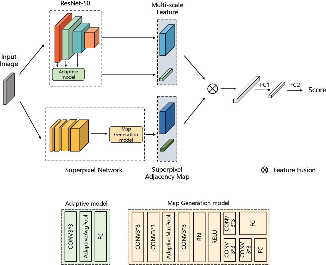 Figure 3 for Deep Superpixel-based Network for Blind Image Quality Assessment