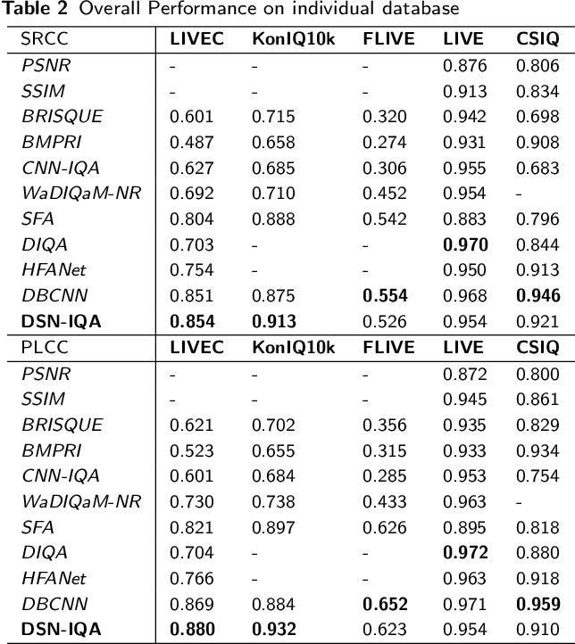 Figure 4 for Deep Superpixel-based Network for Blind Image Quality Assessment