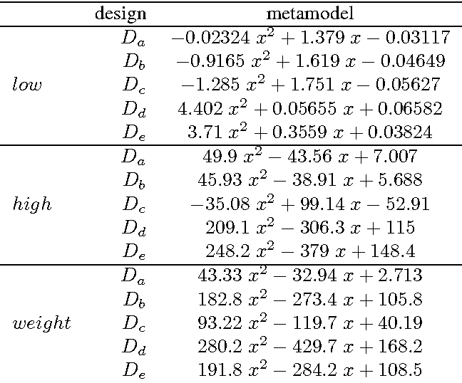 A methodology for fitting and validating metamodels in simulation
