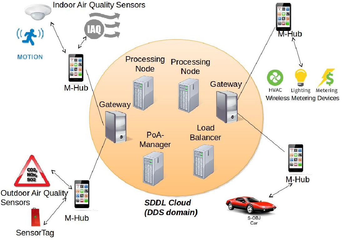 A Comprehensive And Scalable Middleware For Ambient Assisted Living Rafael Vasconcelos Some Wiring Diagrams Based On Cloud Computing Iot Semantic Scholar