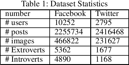 Figure 1 for I Know Where You Are Coming From: On the Impact of Social Media Sources on AI Model Performance