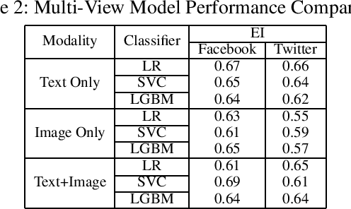 Figure 2 for I Know Where You Are Coming From: On the Impact of Social Media Sources on AI Model Performance