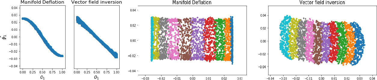 Figure 4 for Manifold Learning via Manifold Deflation
