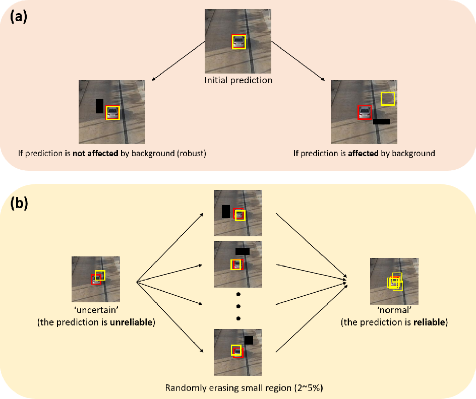 Figure 1 for Robust Long-Term Object Tracking via Improved Discriminative Model Prediction