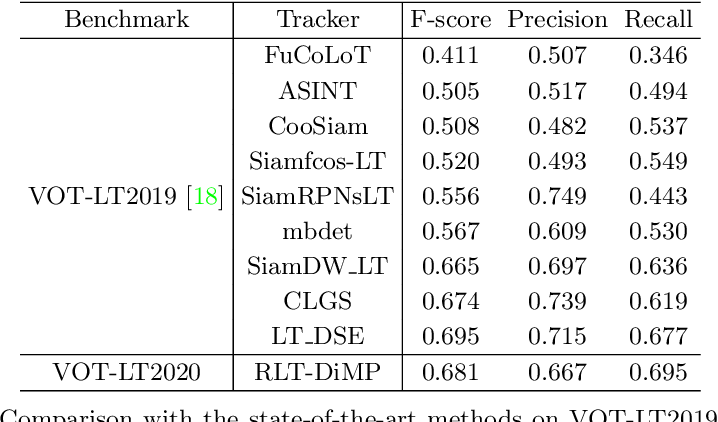 Figure 2 for Robust Long-Term Object Tracking via Improved Discriminative Model Prediction