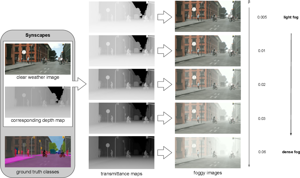 Figure 1 for Semantic Understanding of Foggy Scenes with Purely Synthetic Data