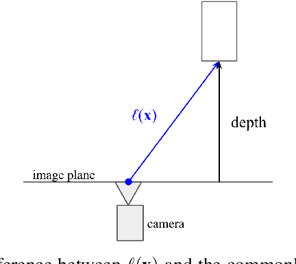 Figure 2 for Semantic Understanding of Foggy Scenes with Purely Synthetic Data
