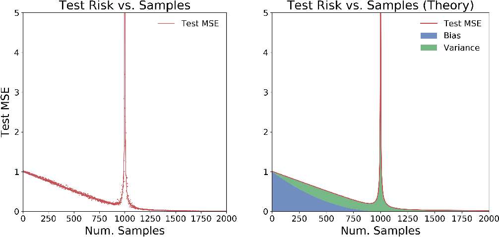 Figure 1 for More Data Can Hurt for Linear Regression: Sample-wise Double Descent