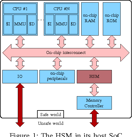 Figure 1 from SecBus, a Software/Hardware Architecture for