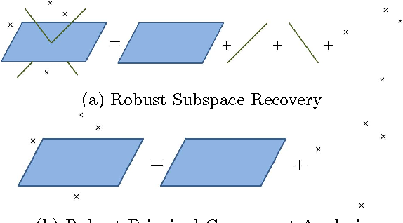 Figure 1 for Robust Subspace Recovery via Bi-Sparsity Pursuit