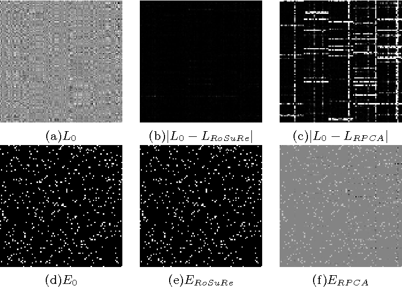 Figure 3 for Robust Subspace Recovery via Bi-Sparsity Pursuit