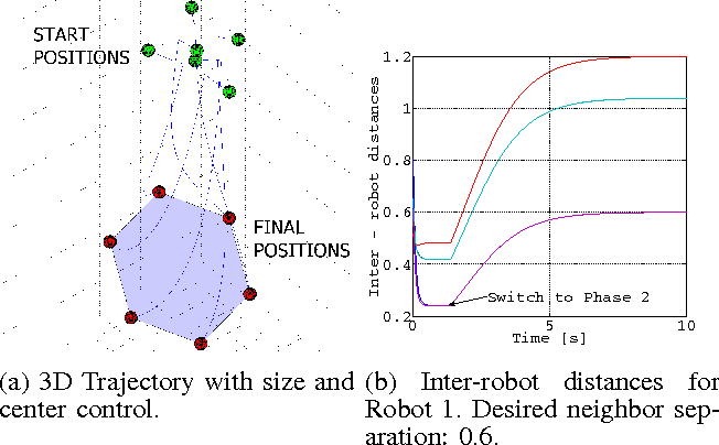 Figure 1 for Decentralized Algorithms for 3D Symmetric Formations in Robotic Networks: a Contraction Theory Approach