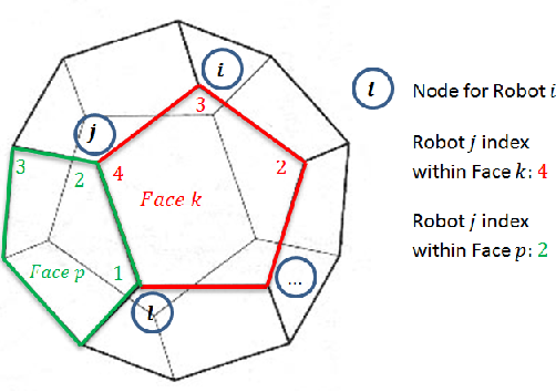 Figure 2 for Decentralized Algorithms for 3D Symmetric Formations in Robotic Networks: a Contraction Theory Approach