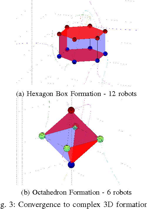 Figure 3 for Decentralized Algorithms for 3D Symmetric Formations in Robotic Networks: a Contraction Theory Approach