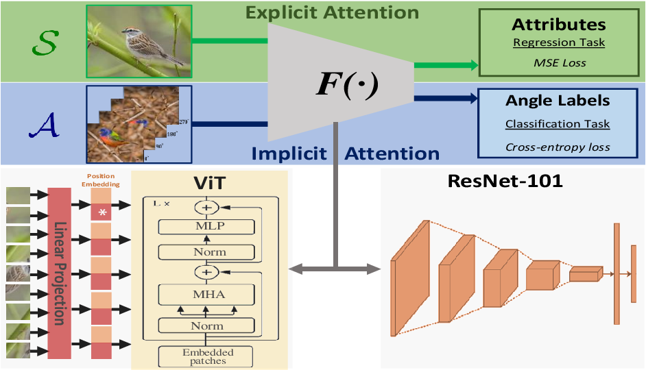 Figure 3 for Implicit and Explicit Attention for Zero-Shot Learning