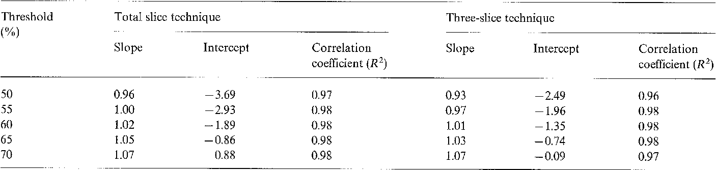 Table 1 From In Vitro Validation Of A Simple Tomographic Technique