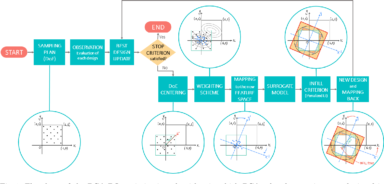 Figure 1 for High Dimensional Bayesian Optimization Assisted by Principal Component Analysis