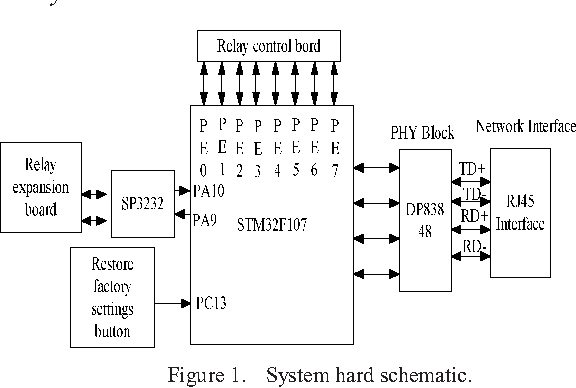 Design and Implementation of Web Server Control System Based on