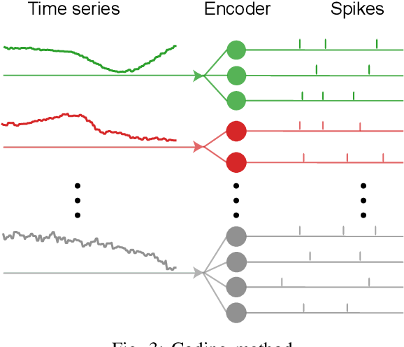 Figure 3 for Multivariate Time Series Classification Using Spiking Neural Networks