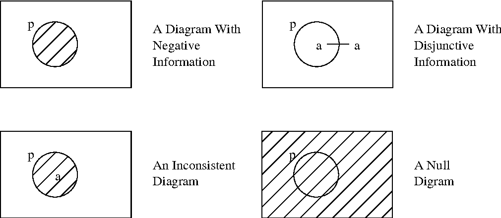 Heterogeneous Reasoning With Eulervenn Diagrams Containing Named