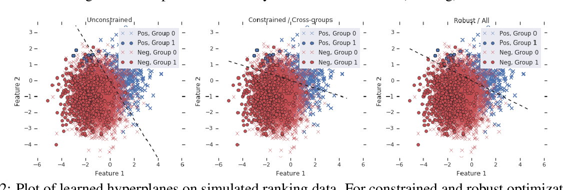 Figure 4 for Pairwise Fairness for Ranking and Regression
