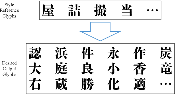 Figure 1 for Few-Shot Font Generation with Deep Metric Learning