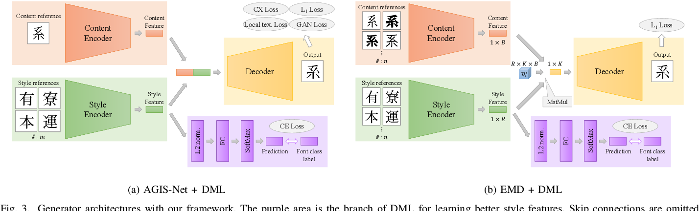 Figure 3 for Few-Shot Font Generation with Deep Metric Learning