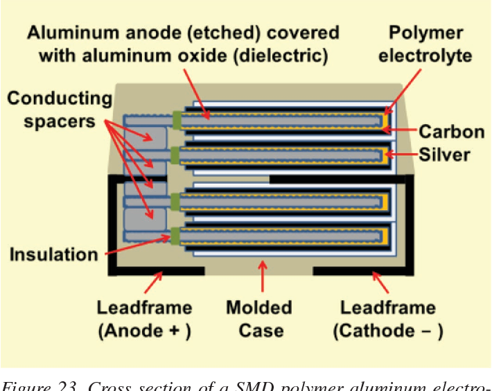 Figure 18 from Electrolytic capacitors from the postwar period to