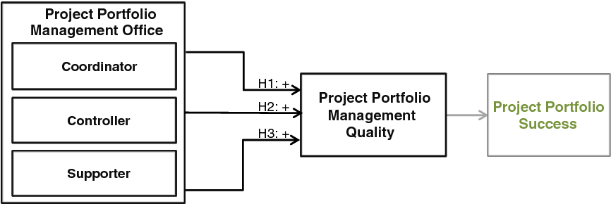 framework of the relationship between project portfolio management offic