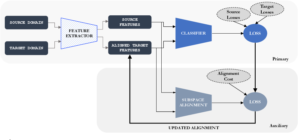 Figure 1 for SALT: Subspace Alignment as an Auxiliary Learning Task for Domain Adaptation