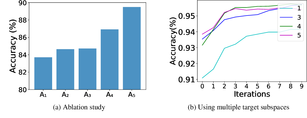 Figure 3 for SALT: Subspace Alignment as an Auxiliary Learning Task for Domain Adaptation