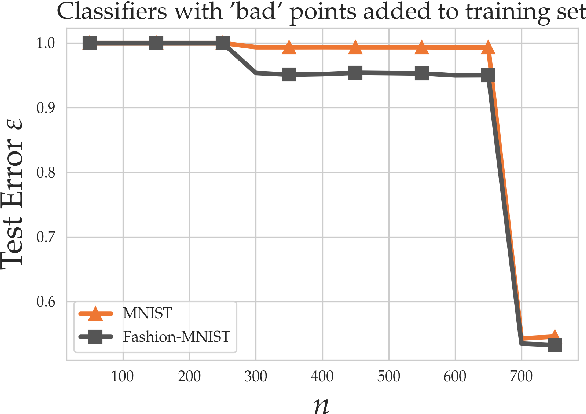 Figure 2 for Good linear classifiers are abundant in the interpolating regime