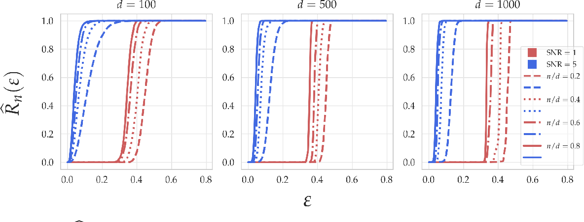 Figure 3 for Good linear classifiers are abundant in the interpolating regime