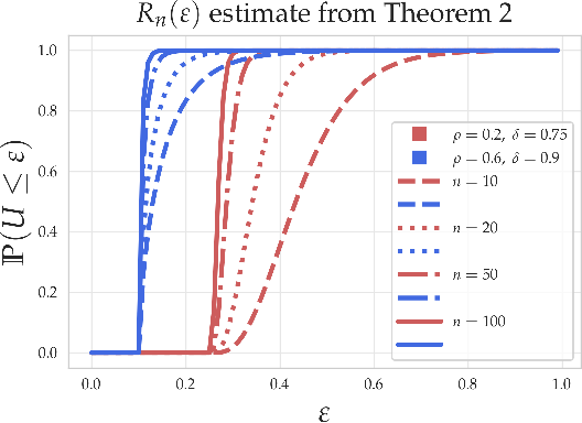 Figure 4 for Good linear classifiers are abundant in the interpolating regime