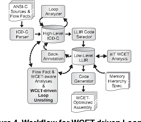 Figure 4. Workflow for WCET-driven Loop Unrolling