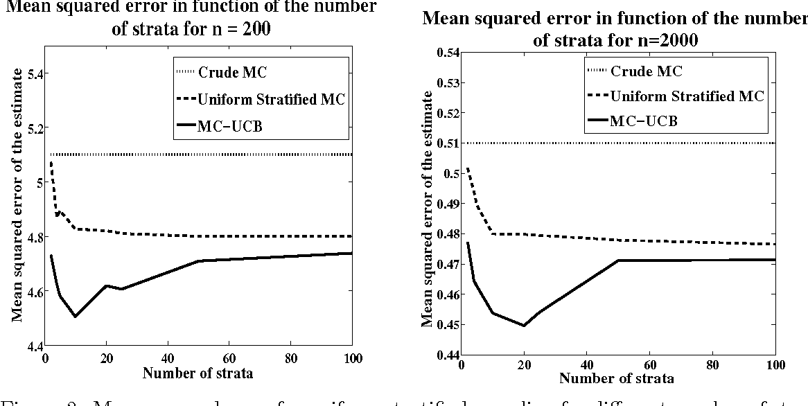 Figure 2 from Minimax Number of Strata for Online Stratified