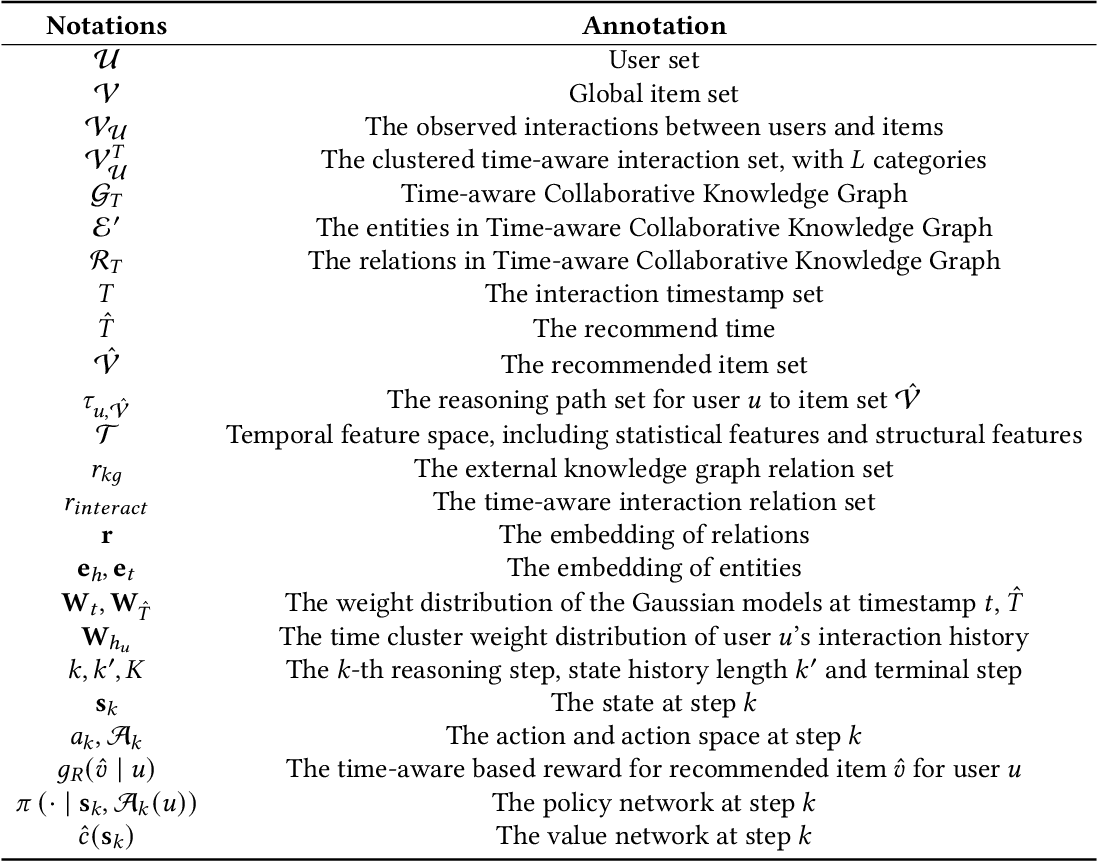 Figure 2 for Time-aware Path Reasoning on Knowledge Graph for Recommendation