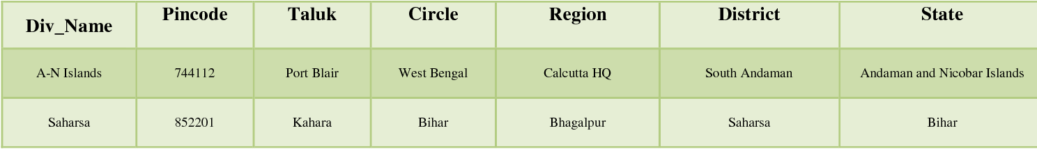 Figure 2 for Offline Extraction of Indic Regional Language from Natural Scene Image using Text Segmentation and Deep Convolutional Sequence