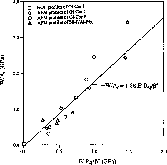 Figure 16 from Comparison of surface roughness measurements by